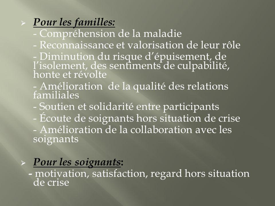 Pour les familles: - Compréhension de la maladie - Reconnaissance et valorisation de leur rôle - Diminution du risque dépuisement, de lisolement, des