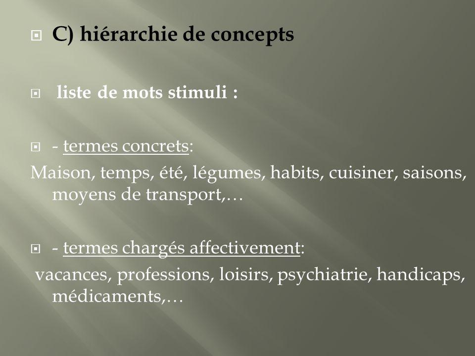 C) hiérarchie de concepts liste de mots stimuli : - termes concrets: Maison, temps, été, légumes, habits, cuisiner, saisons, moyens de transport,… - t