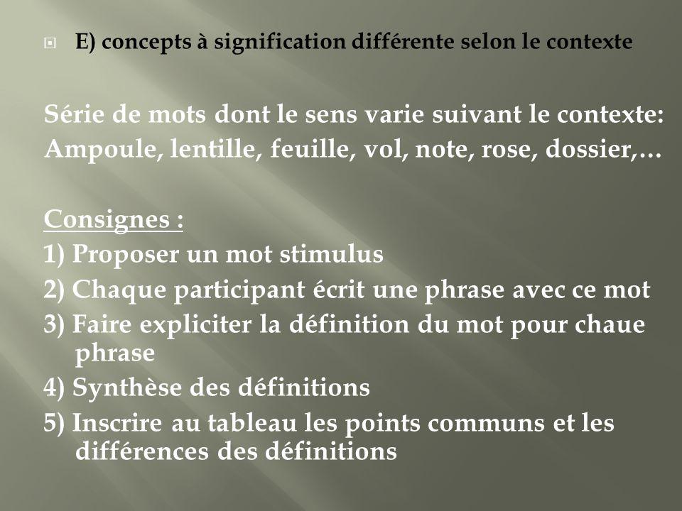 E) concepts à signification différente selon le contexte Série de mots dont le sens varie suivant le contexte: Ampoule, lentille, feuille, vol, note,