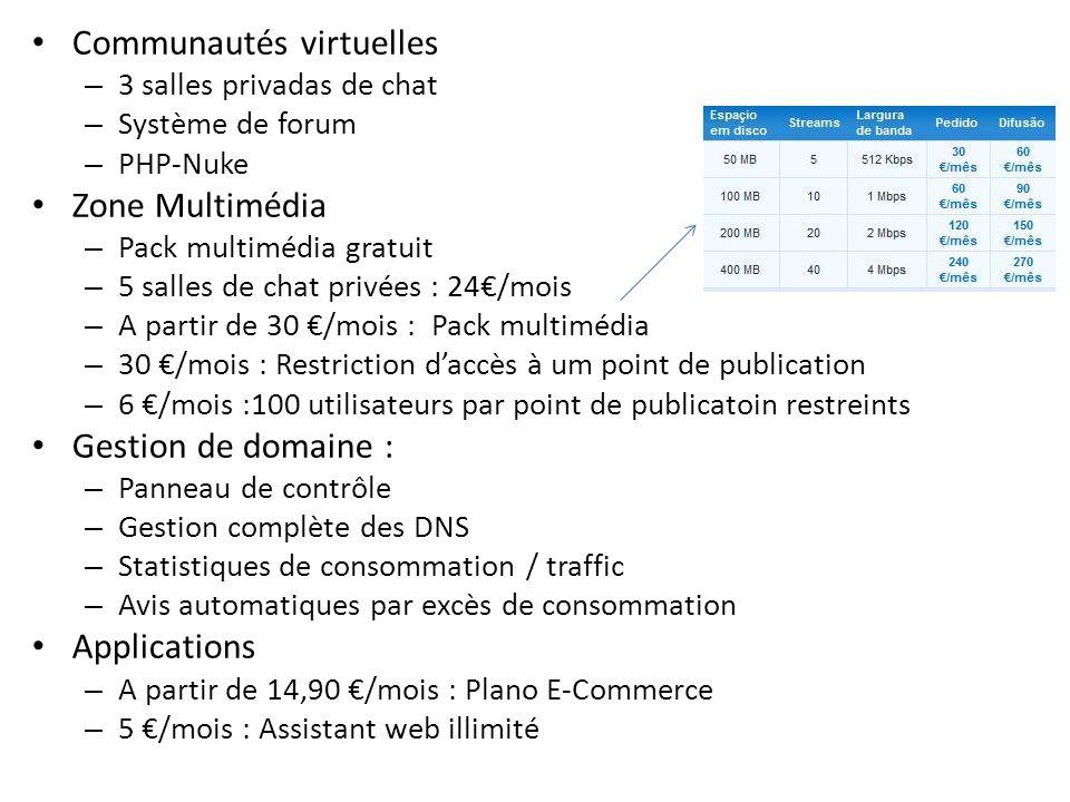Communautés virtuelles – 3 salles privadas de chat – Système de forum – PHP-Nuke Zone Multimédia – Pack multimédia gratuit – 5 salles de chat privées