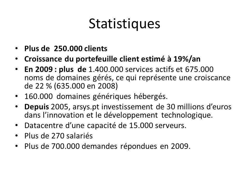 Statistiques Plus de 250.000 clients Croissance du portefeuille client estimé à 19%/an En 2009 : plus de 1.400.000 services actifs et 675.000 noms de