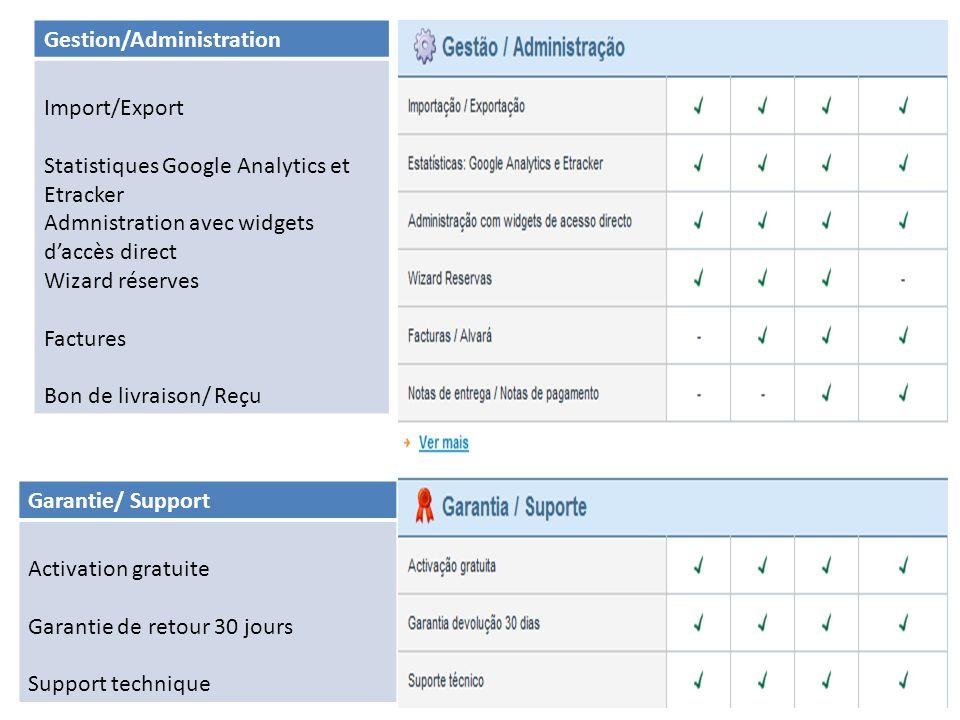 Gestion/Administration Import/Export Statistiques Google Analytics et Etracker Admnistration avec widgets daccès direct Wizard réserves Factures Bon d