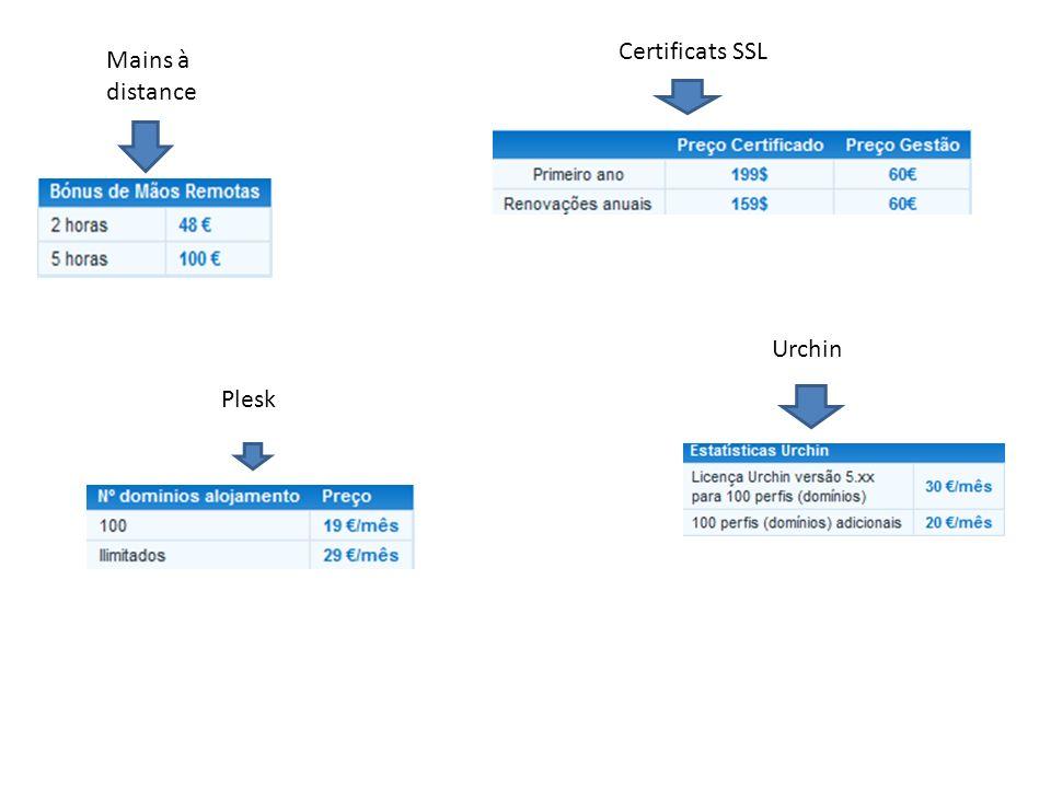 Mains à distance Certificats SSL Urchin Plesk
