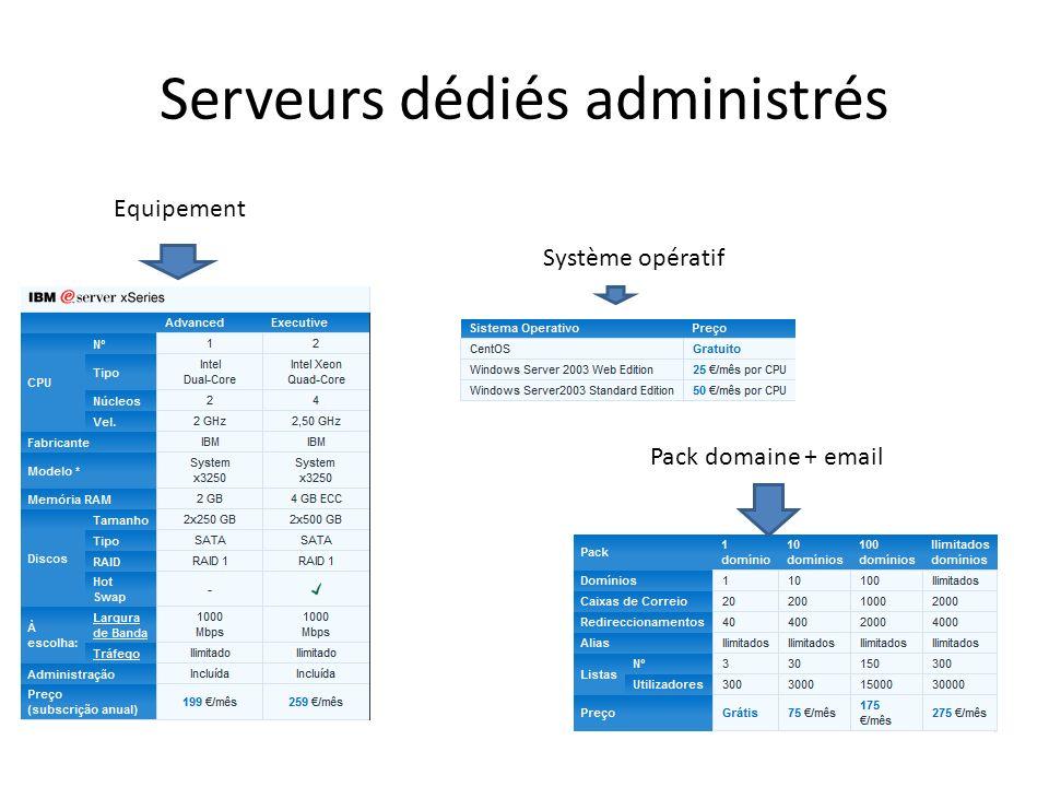 Serveurs dédiés administrés Equipement Système opératif Pack domaine + email