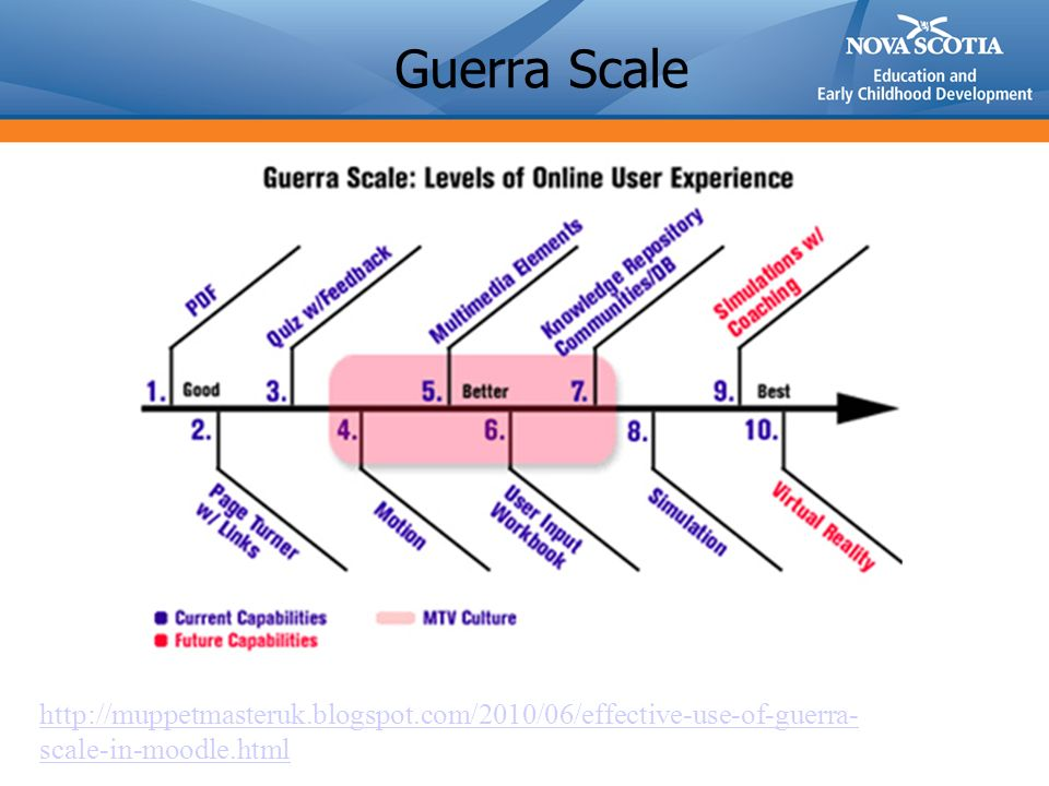 Guerra Scale http://muppetmasteruk.blogspot.com/2010/06/effective-use-of-guerra- scale-in-moodle.html