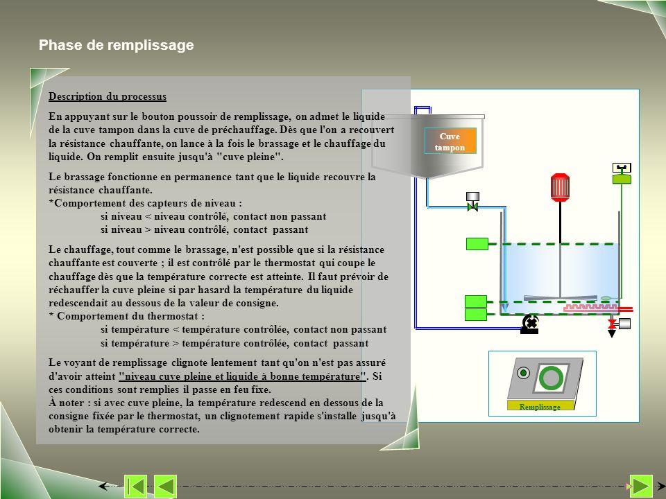 Cuve tampon Phase de remplissage Description du processus En appuyant sur le bouton poussoir de remplissage, on admet le liquide de la cuve tampon dan