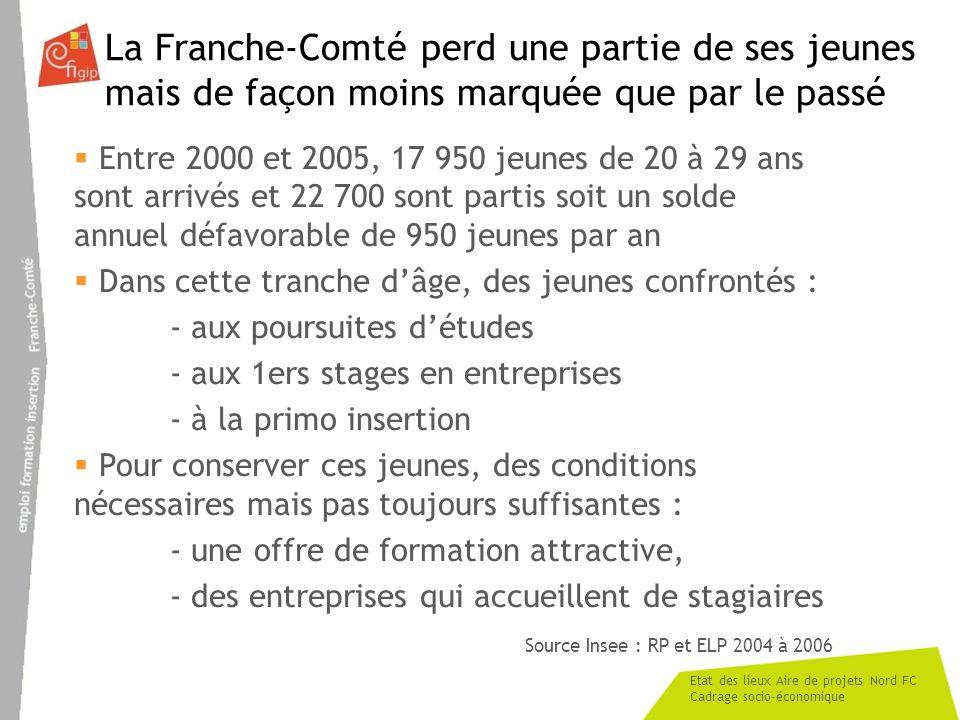 Etat des lieux Aire de projets Nord FC Cadrage socio-économique La Franche-Comté perd une partie de ses jeunes mais de façon moins marquée que par le