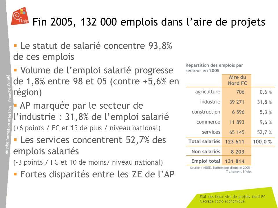 Etat des lieux Aire de projets Nord FC Cadrage socio-économique Fin 2005, 132 000 emplois dans laire de projets Le statut de salarié concentre 93,8% d