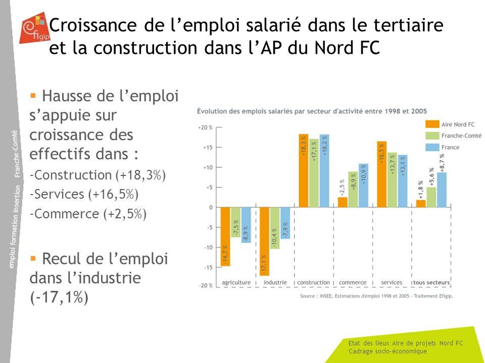 Etat des lieux Aire de projets Nord FC Cadrage socio-économique Croissance de lemploi salarié dans le tertiaire et la construction dans lAP du Nord FC