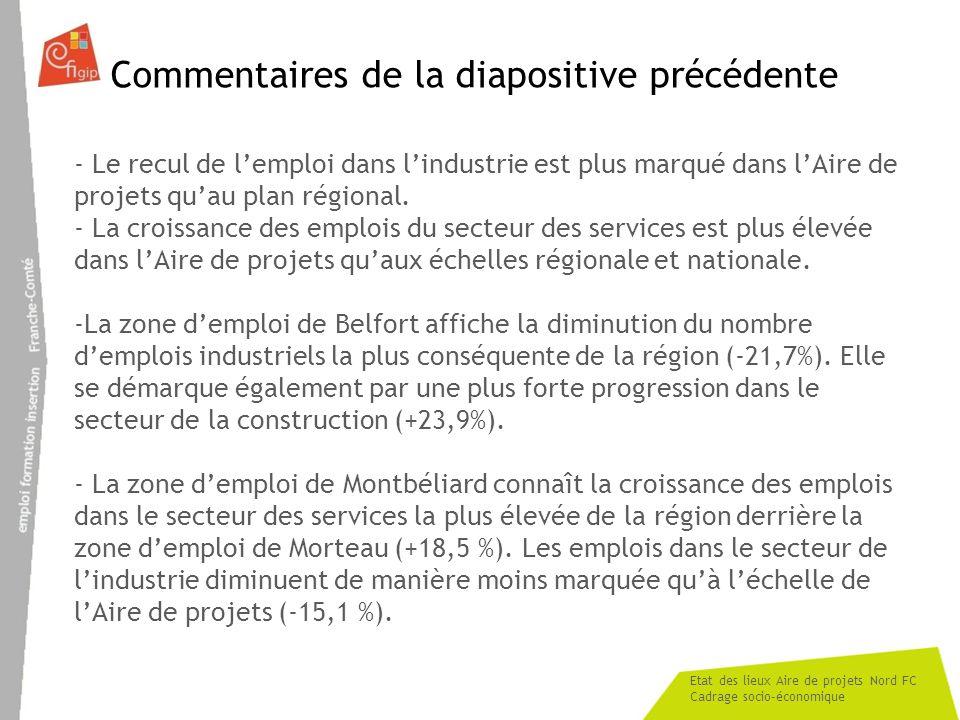 Etat des lieux Aire de projets Nord FC Cadrage socio-économique Commentaires de la diapositive précédente - Le recul de lemploi dans lindustrie est pl