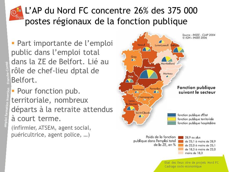 Etat des lieux Aire de projets Nord FC Cadrage socio-économique LAP du Nord FC concentre 26% des 375 000 postes régionaux de la fonction publique Part