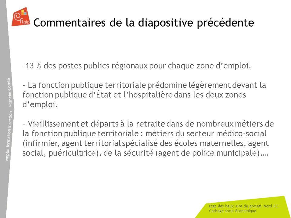 Etat des lieux Aire de projets Nord FC Cadrage socio-économique Commentaires de la diapositive précédente -13 % des postes publics régionaux pour chaq