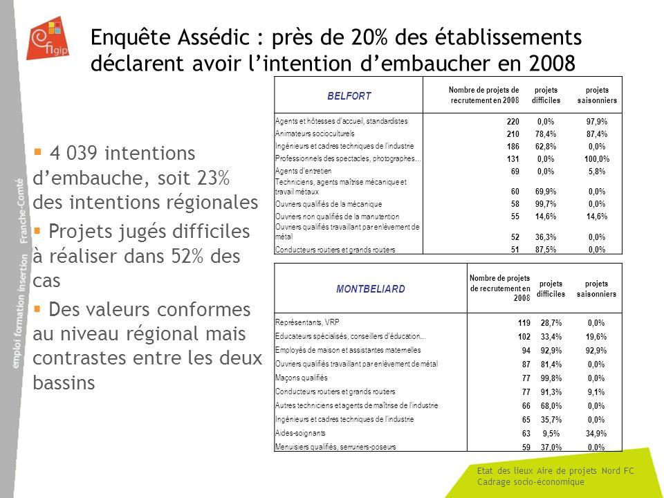 Etat des lieux Aire de projets Nord FC Cadrage socio-économique Enquête Assédic : près de 20% des établissements déclarent avoir lintention dembaucher