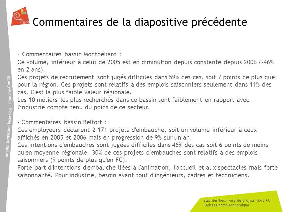 Etat des lieux Aire de projets Nord FC Cadrage socio-économique Commentaires de la diapositive précédente - Commentaires bassin Montbéliard : Ce volum