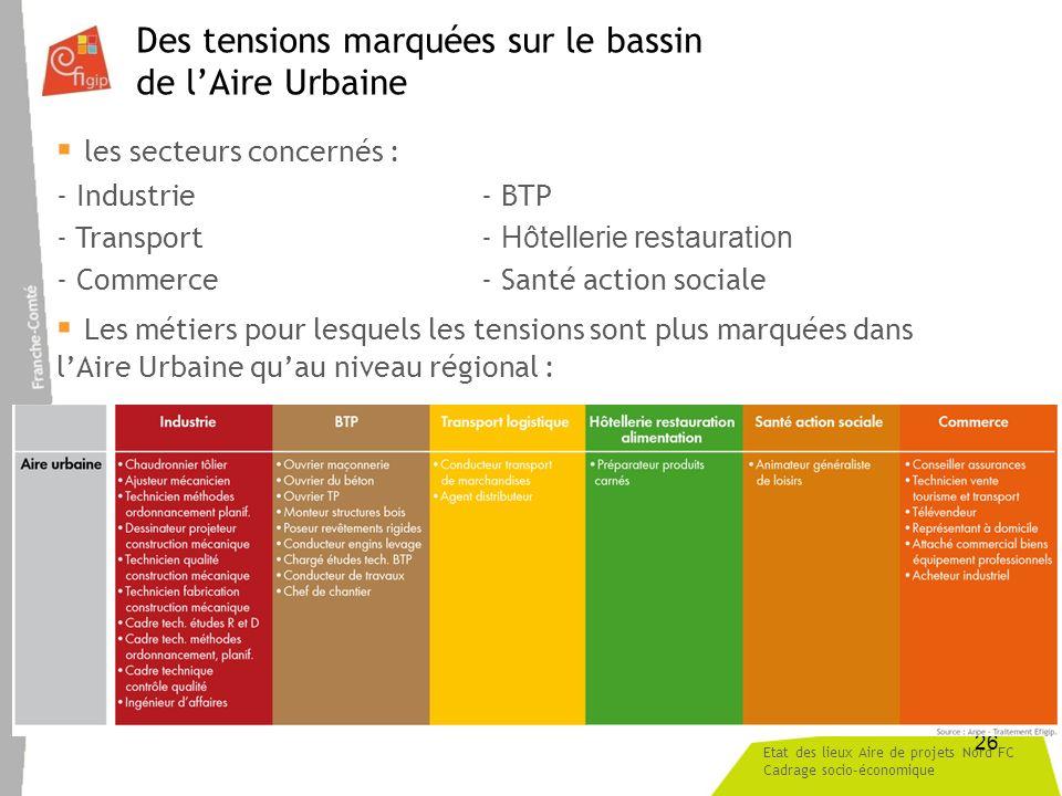 Etat des lieux Aire de projets Nord FC Cadrage socio-économique 26 Des tensions marquées sur le bassin de lAire Urbaine les secteurs concernés : - Ind