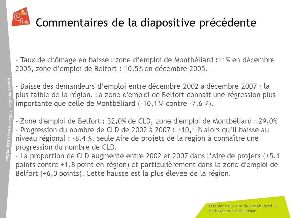 Etat des lieux Aire de projets Nord FC Cadrage socio-économique - Taux de chômage en baisse : zone demploi de Montbéliard :11% en décembre 2005, zone