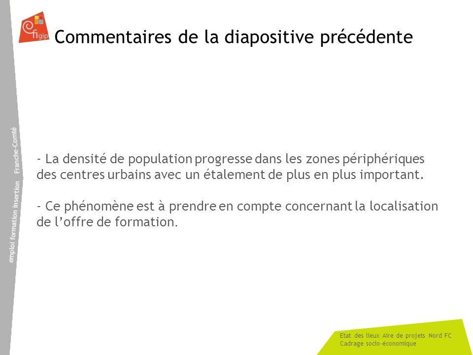 Etat des lieux Aire de projets Nord FC Cadrage socio-économique Commentaires de la diapositive précédente - La densité de population progresse dans le