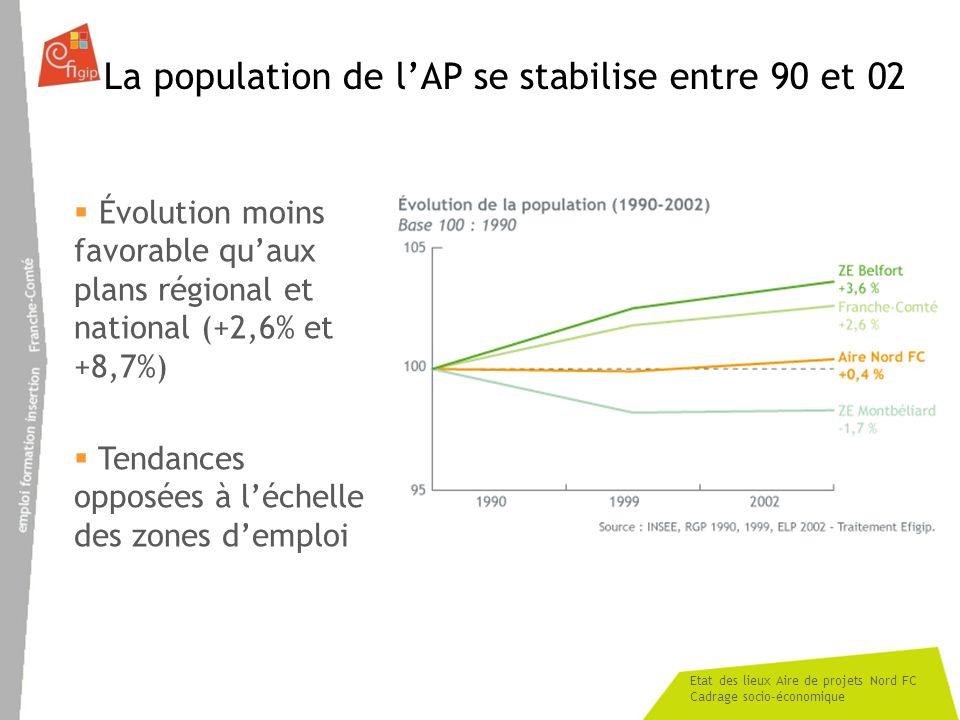 Etat des lieux Aire de projets Nord FC Cadrage socio-économique La population de lAP se stabilise entre 90 et 02 Évolution moins favorable quaux plans