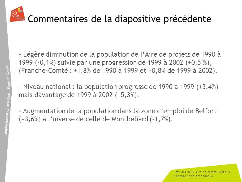Etat des lieux Aire de projets Nord FC Cadrage socio-économique Commentaires de la diapositive précédente - Légère diminution de la population de lAir