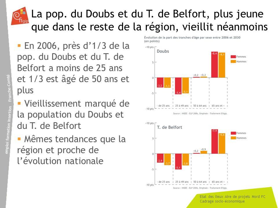Etat des lieux Aire de projets Nord FC Cadrage socio-économique La pop. du Doubs et du T. de Belfort, plus jeune que dans le reste de la région, vieil