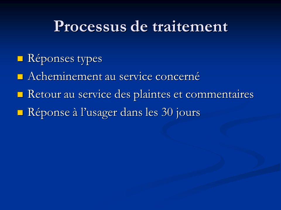 Processus de traitement Réponses types Réponses types Acheminement au service concerné Acheminement au service concerné Retour au service des plaintes