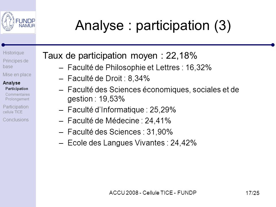 ACCU 2008 - Cellule TICE - FUNDP 17/25 Analyse : participation (3) Taux de participation moyen : 22,18% –Faculté de Philosophie et Lettres : 16,32% –Faculté de Droit : 8,34% –Faculté des Sciences économiques, sociales et de gestion : 19,53% –Faculté dInformatique : 25,29% –Faculté de Médecine : 24,41% –Faculté des Sciences : 31,90% –Ecole des Langues Vivantes : 24,42% Historique Principes de base Mise en place Analyse Participation Commentaires Prolongement Participation cellule TICE Conclusions