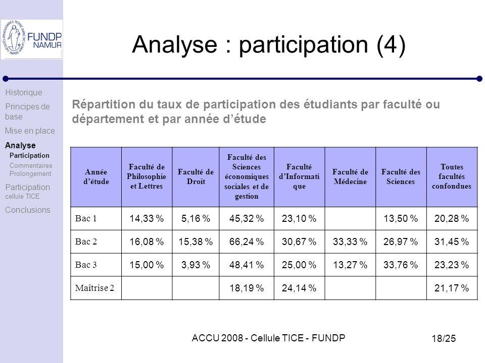 ACCU 2008 - Cellule TICE - FUNDP 18/25 Analyse : participation (4) Année détude Faculté de Philosophie et Lettres Faculté de Droit Faculté des Sciences économiques sociales et de gestion Faculté dInformati que Faculté de Médecine Faculté des Sciences Toutes facultés confondues Bac 1 14,33 %5,16 %45,32 %23,10 % 13,50 %20,28 % Bac 2 16,08 %15,38 %66,24 %30,67 %33,33 %26,97 %31,45 % Bac 3 15,00 %3,93 %48,41 %25,00 %13,27 %33,76 %23,23 % Maîtrise 2 18,19 %24,14 % 21,17 % Répartition du taux de participation des étudiants par faculté ou département et par année détude Historique Principes de base Mise en place Analyse Participation Commentaires Prolongement Participation cellule TICE Conclusions