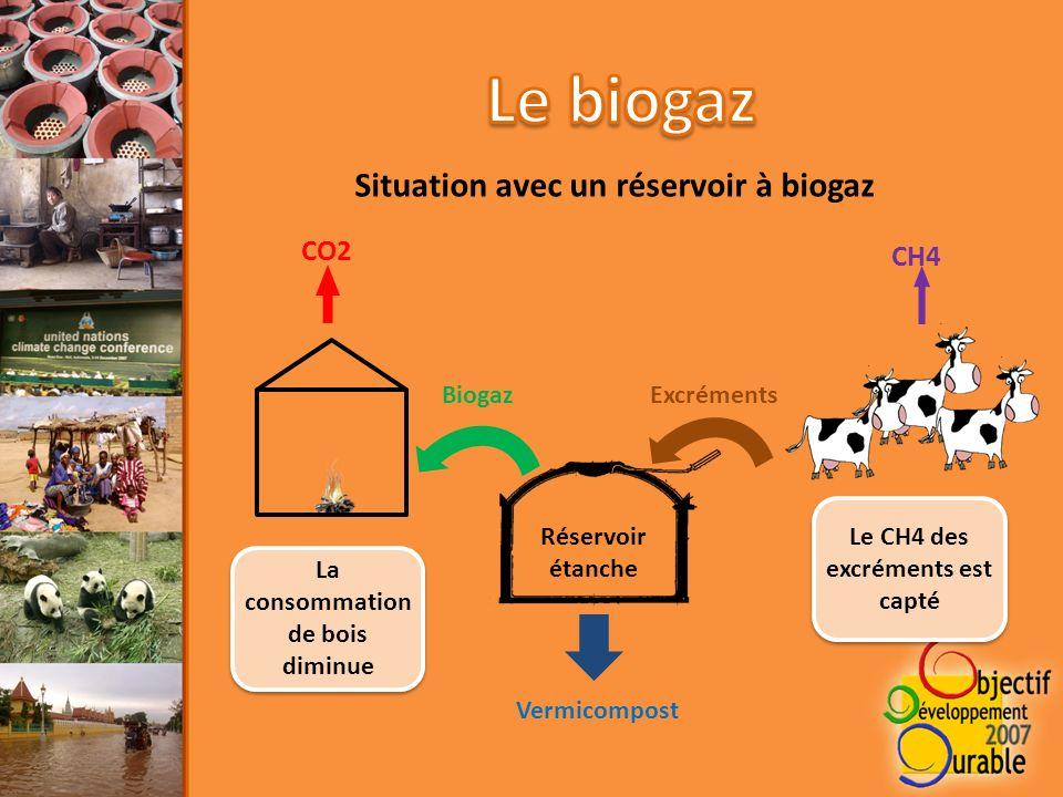 CO2 Réservoir étanche ExcrémentsBiogaz CH4 La consommation de bois diminue Situation avec un réservoir à biogaz Le CH4 des excréments est capté Vermicompost