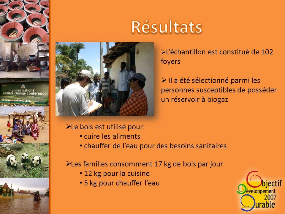 Léchantillon est constitué de 102 foyers Il a été sélectionné parmi les personnes susceptibles de posséder un réservoir à biogaz Le bois est utilisé pour: cuire les aliments chauffer de leau pour des besoins sanitaires Les familles consomment 17 kg de bois par jour 12 kg pour la cuisine 5 kg pour chauffer leau