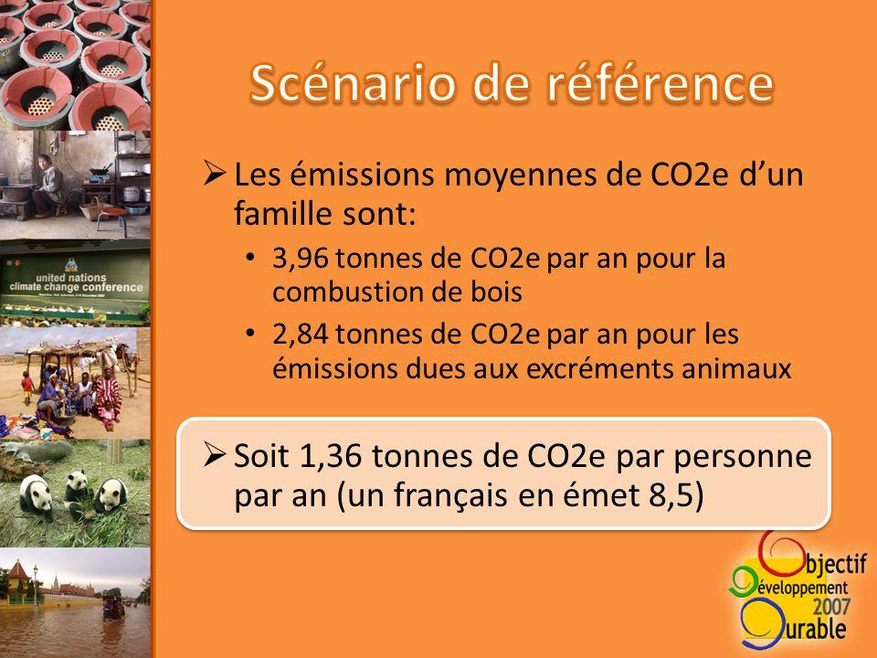 Les émissions moyennes de CO2e dun famille sont: 3,96 tonnes de CO2e par an pour la combustion de bois 2,84 tonnes de CO2e par an pour les émissions dues aux excréments animaux Soit 1,36 tonnes de CO2e par personne par an (un français en émet 8,5)
