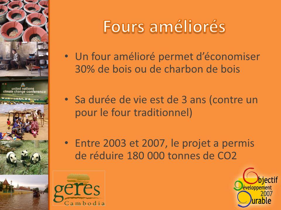 Un four amélioré permet déconomiser 30% de bois ou de charbon de bois Sa durée de vie est de 3 ans (contre un pour le four traditionnel) Entre 2003 et 2007, le projet a permis de réduire 180 000 tonnes de CO2