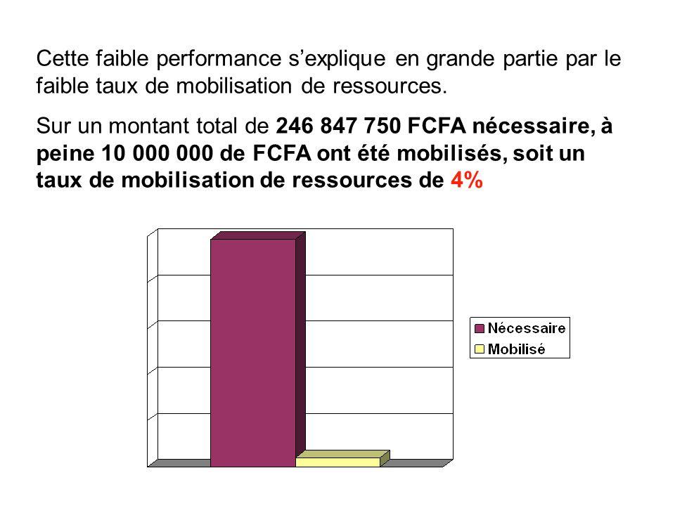 Cette faible performance sexplique en grande partie par le faible taux de mobilisation de ressources.