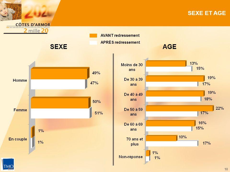 10 SEXE ET AGE AGE SEXE AVANT redressement APRÈS redressement