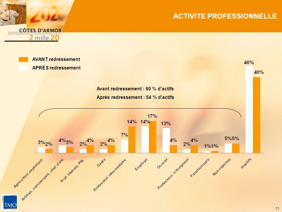 11 ACTIVITE PROFESSIONNELLE AVANT redressement APRÈS redressement Avant redressement : 60 % d'actifs Après redressement : 54 % d'actifs