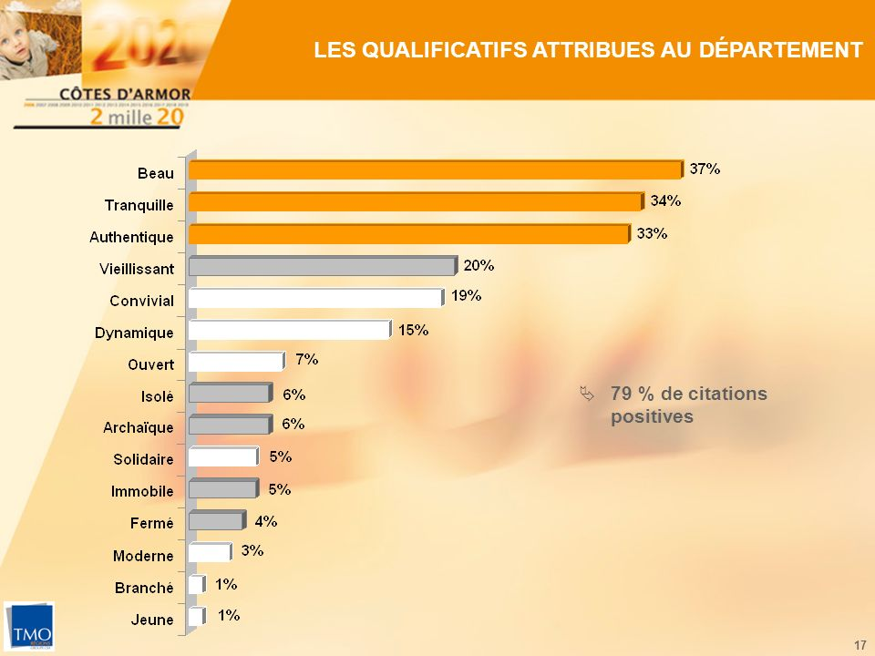 17 LES QUALIFICATIFS ATTRIBUES AU DÉPARTEMENT 79 % de citations positives