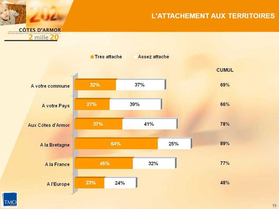 19 L'ATTACHEMENT AUX TERRITOIRES 69% 78% 89% 77% 48% CUMUL 66%