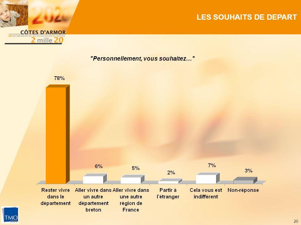 20 LES SOUHAITS DE DEPART