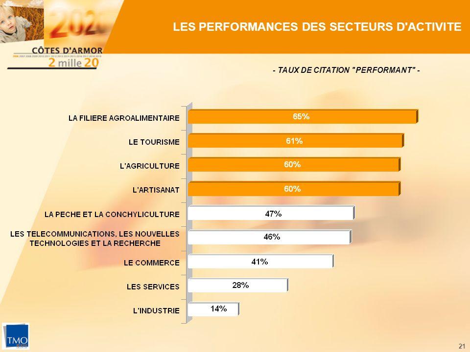 21 LES PERFORMANCES DES SECTEURS D ACTIVITE - TAUX DE CITATION PERFORMANT -