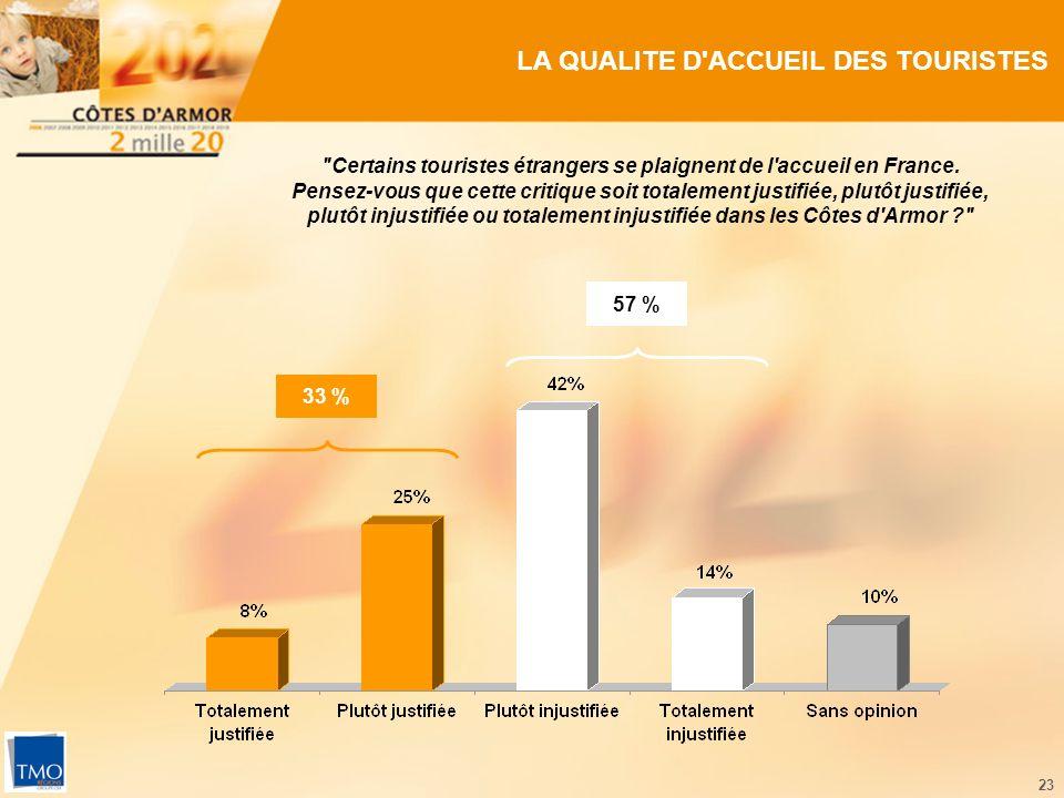 23 LA QUALITE D ACCUEIL DES TOURISTES Certains touristes étrangers se plaignent de l accueil en France.