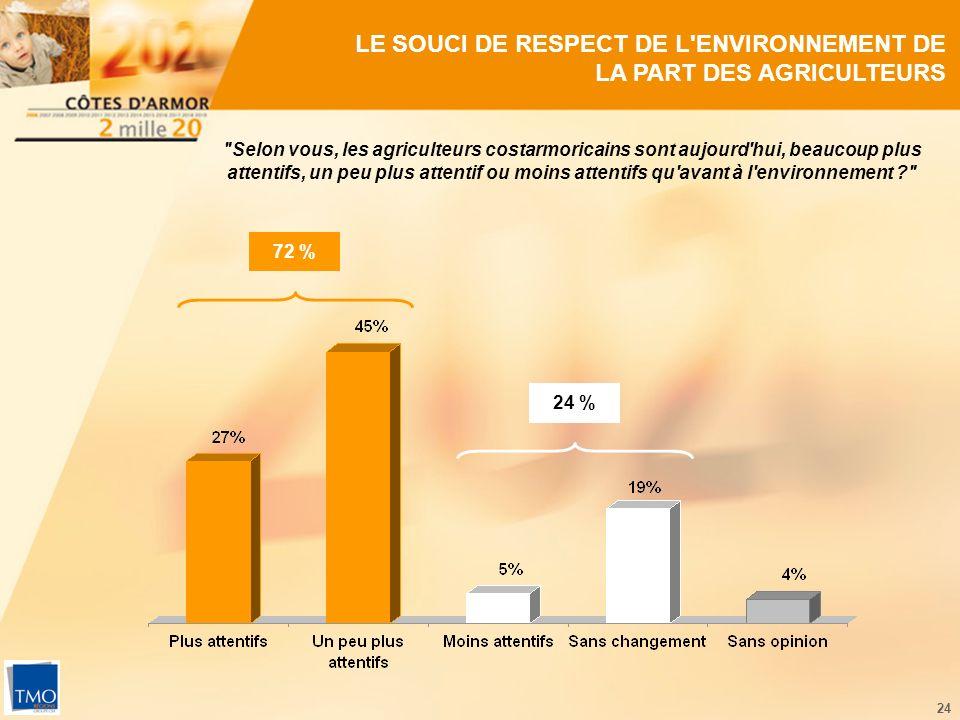 24 LE SOUCI DE RESPECT DE L ENVIRONNEMENT DE LA PART DES AGRICULTEURS Selon vous, les agriculteurs costarmoricains sont aujourd hui, beaucoup plus attentifs, un peu plus attentif ou moins attentifs qu avant à l environnement 72 % 24 %