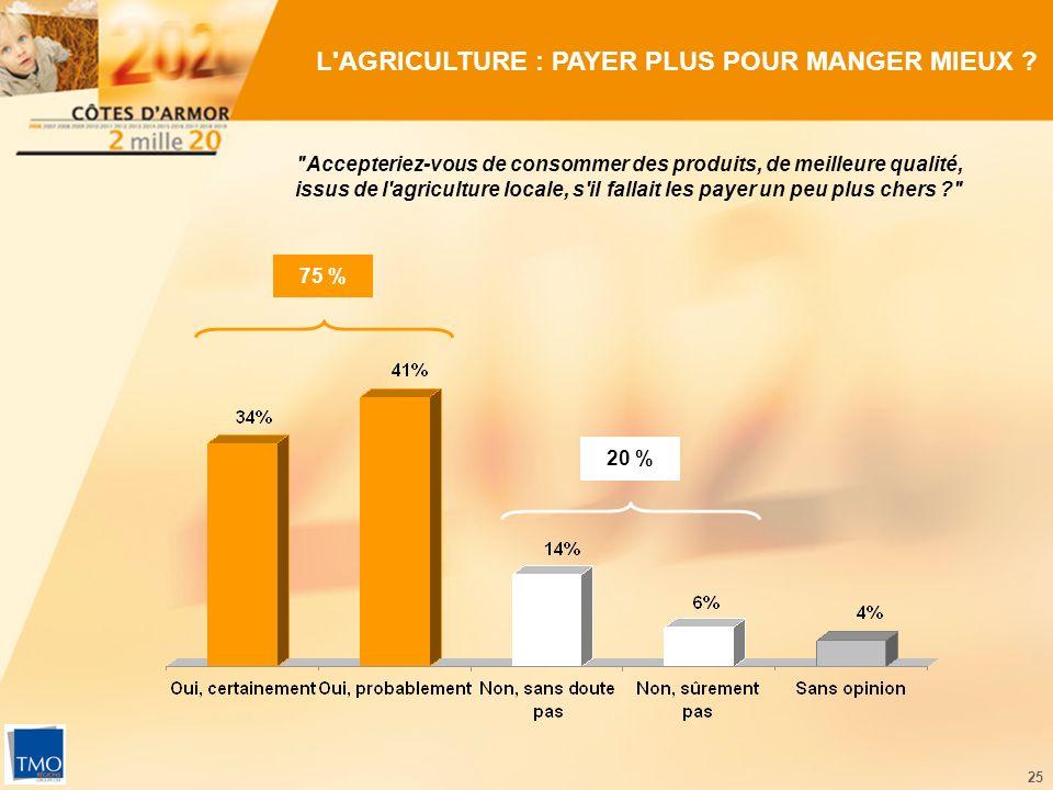 25 L AGRICULTURE : PAYER PLUS POUR MANGER MIEUX .
