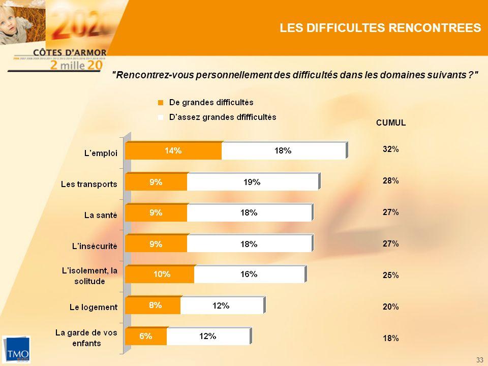 33 LES DIFFICULTES RENCONTREES 32% 27% 25% 20% CUMUL 28% Rencontrez-vous personnellement des difficultés dans les domaines suivants 18%