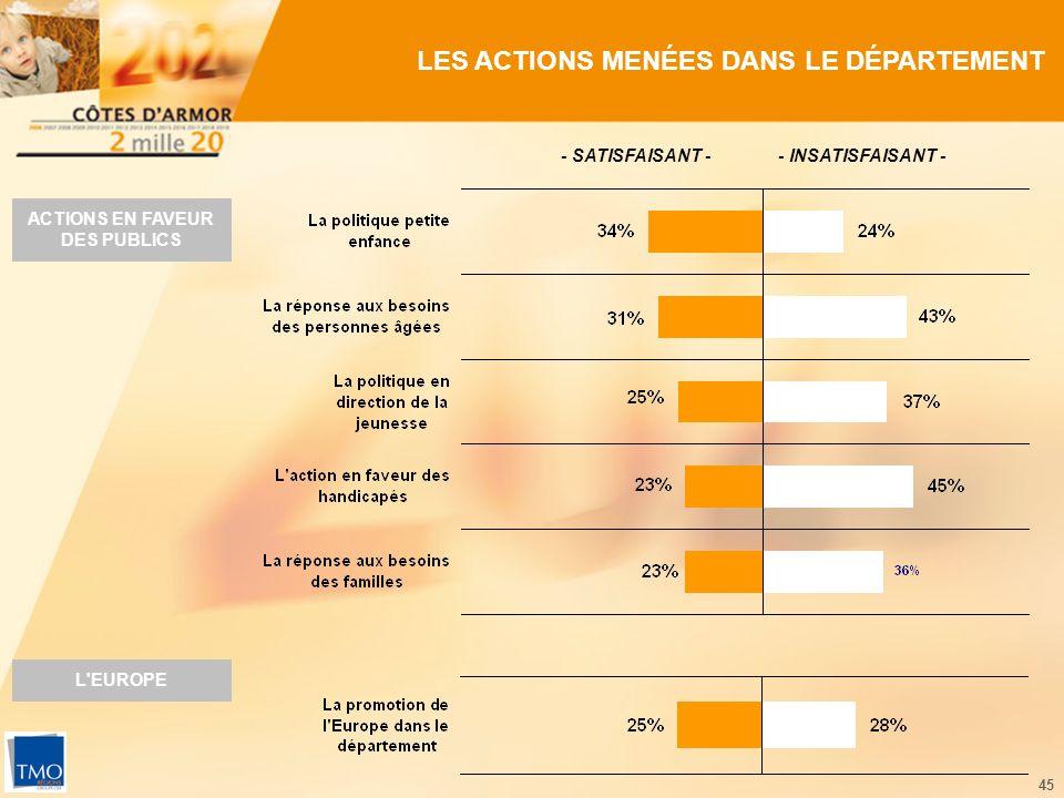 45 LES ACTIONS MENÉES DANS LE DÉPARTEMENT - SATISFAISANT -- INSATISFAISANT - L EUROPE ACTIONS EN FAVEUR DES PUBLICS