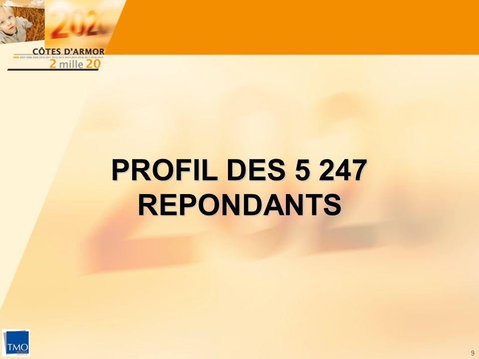 9 PROFIL DES 5 247 REPONDANTS