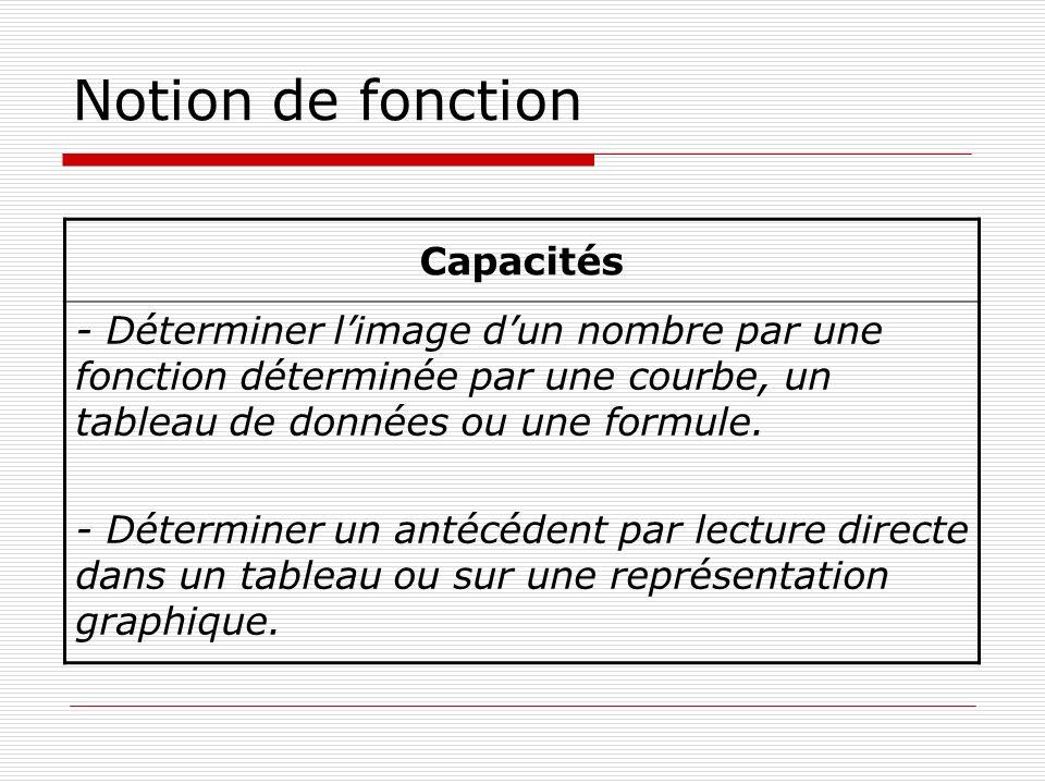 Notion de fonction Capacités - Déterminer limage dun nombre par une fonction déterminée par une courbe, un tableau de données ou une formule. - Déterm
