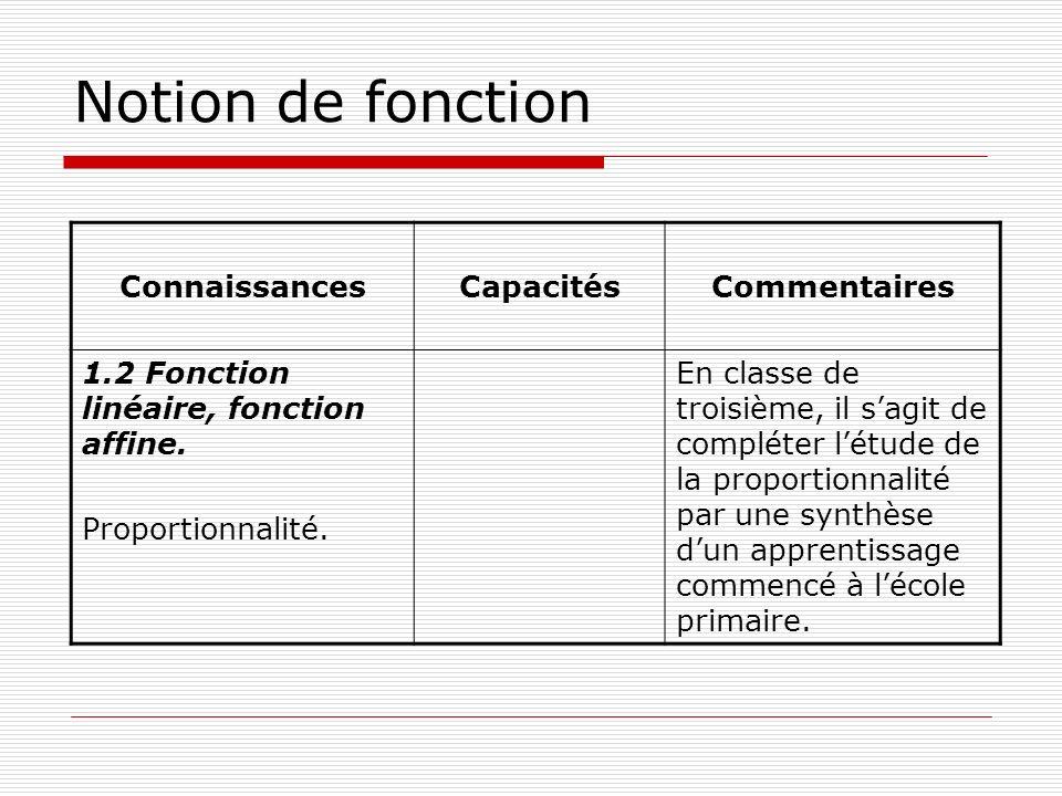 Notion de fonction ConnaissancesCapacitésCommentaires 1.2 Fonction linéaire, fonction affine. Proportionnalité. En classe de troisième, il sagit de co