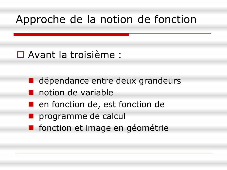 Approche de la notion de fonction Avant la troisième : dépendance entre deux grandeurs notion de variable en fonction de, est fonction de programme de