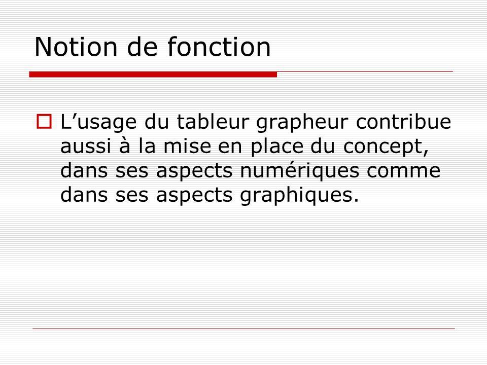 Notion de fonction Lusage du tableur grapheur contribue aussi à la mise en place du concept, dans ses aspects numériques comme dans ses aspects graphi