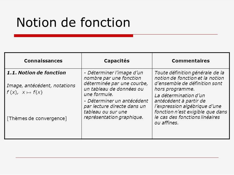 Notion de fonction Connaissances 1.1.