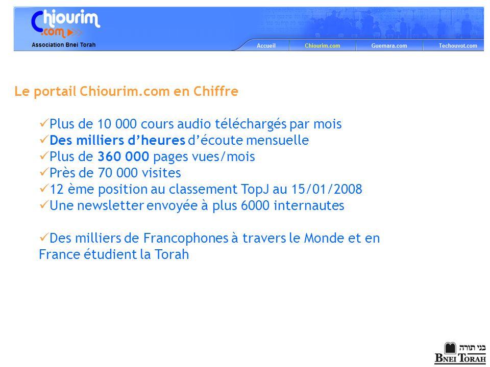 Le portail Chiourim.com en Chiffre Plus de 10 000 cours audio téléchargés par mois Des milliers dheures découte mensuelle Plus de 360 000 pages vues/m